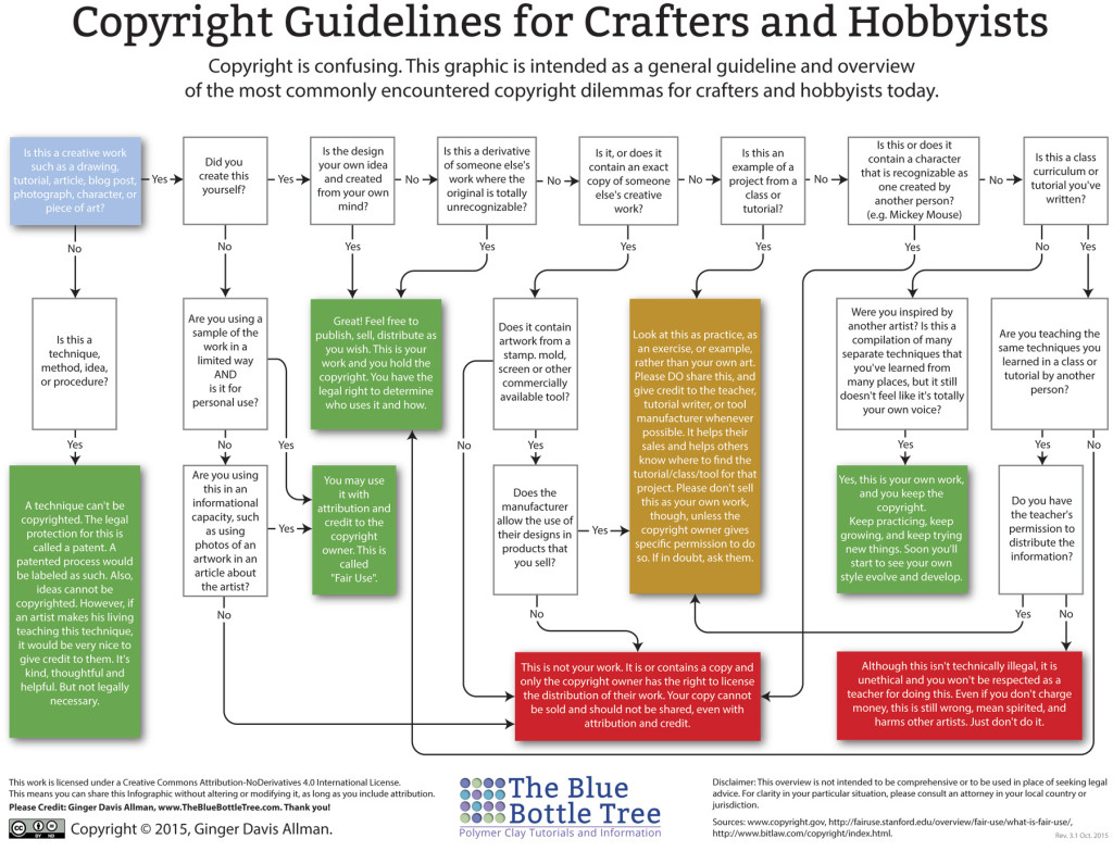 Copyright-Infographic-crafters