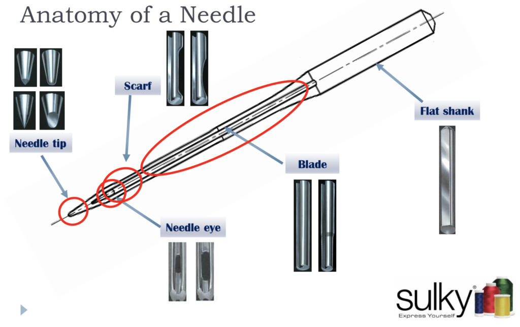 how to choose the right needle